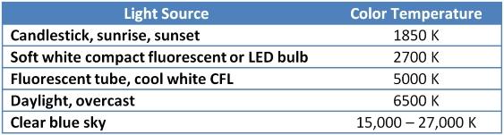 Color Temperature Table