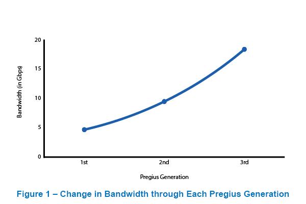 Pregius Camera Bandwidth Requirements