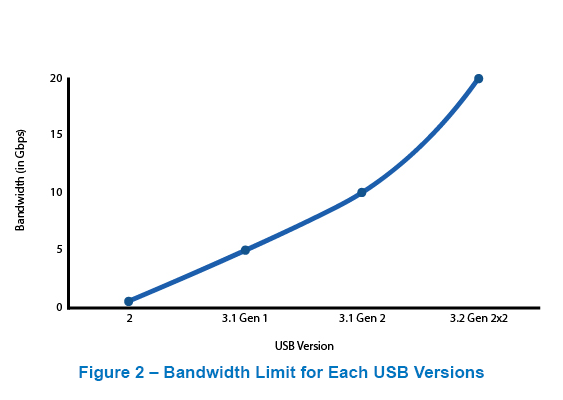 Bandwidth limit for USB Versions