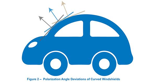 Polarization Car Windshield Surface Plane