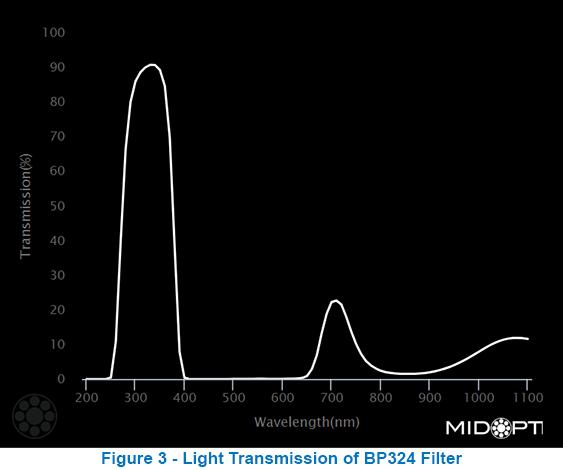 Light Transmission of BP324 Filter