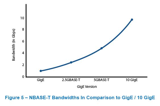 NBASE-T Bandwidth