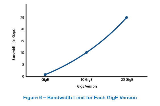 Bandwidth Limit for GigE Versions