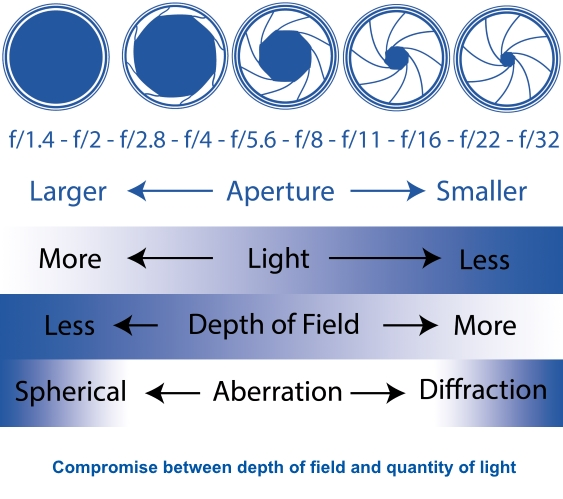 Impacts of Aperture