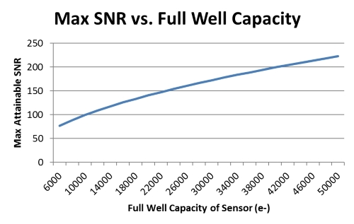 Max SNR vs Full Well
