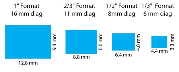 Not Shown Above Is The 35mm Sensor Where Format Name Better Reflects Size Of This Dimension Based Off Film And Has A
