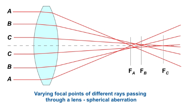 Spherical Aaberration